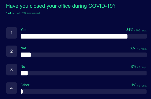 Survey finds startups drifting away from offices, post COVID-19 – TechCrunch